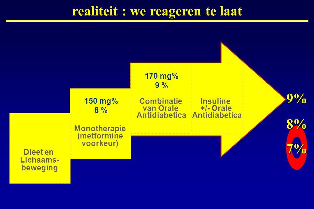 Combinatie van Orale Antidiabetica Insuline +/- Orale Antidiabetica 7% 8% 9% 170 mg% 9 % Dieet en Lichaams- beweging Monotherapie (metformine voorkeur