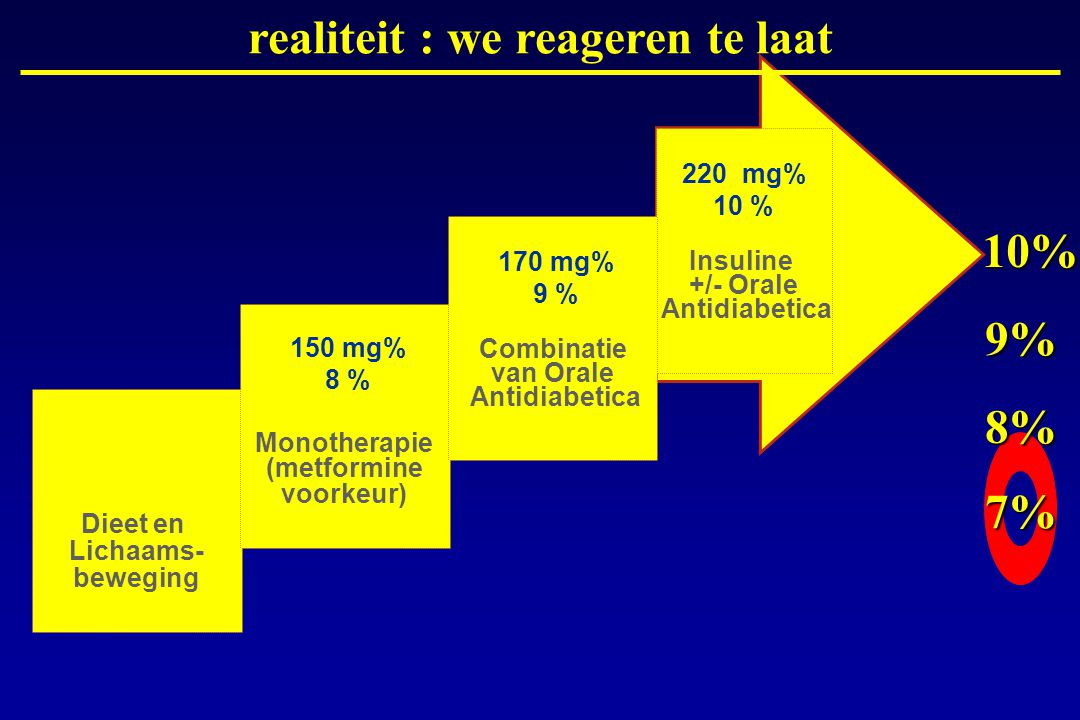 Insuline +/- Orale Antidiabetica 7% 8% 9% 10% 220 mg% 10 % Dieet en Lichaams- beweging Monotherapie (metformine voorkeur) 150 mg% 8 % Combinatie van O