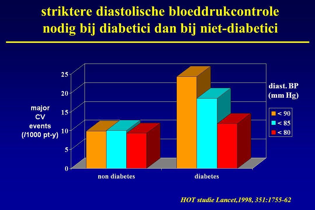 HOT studie Lancet,1998, 351:1755-62 striktere diastolische bloeddrukcontrole nodig bij diabetici dan bij niet-diabetici diast. BP (mm Hg)