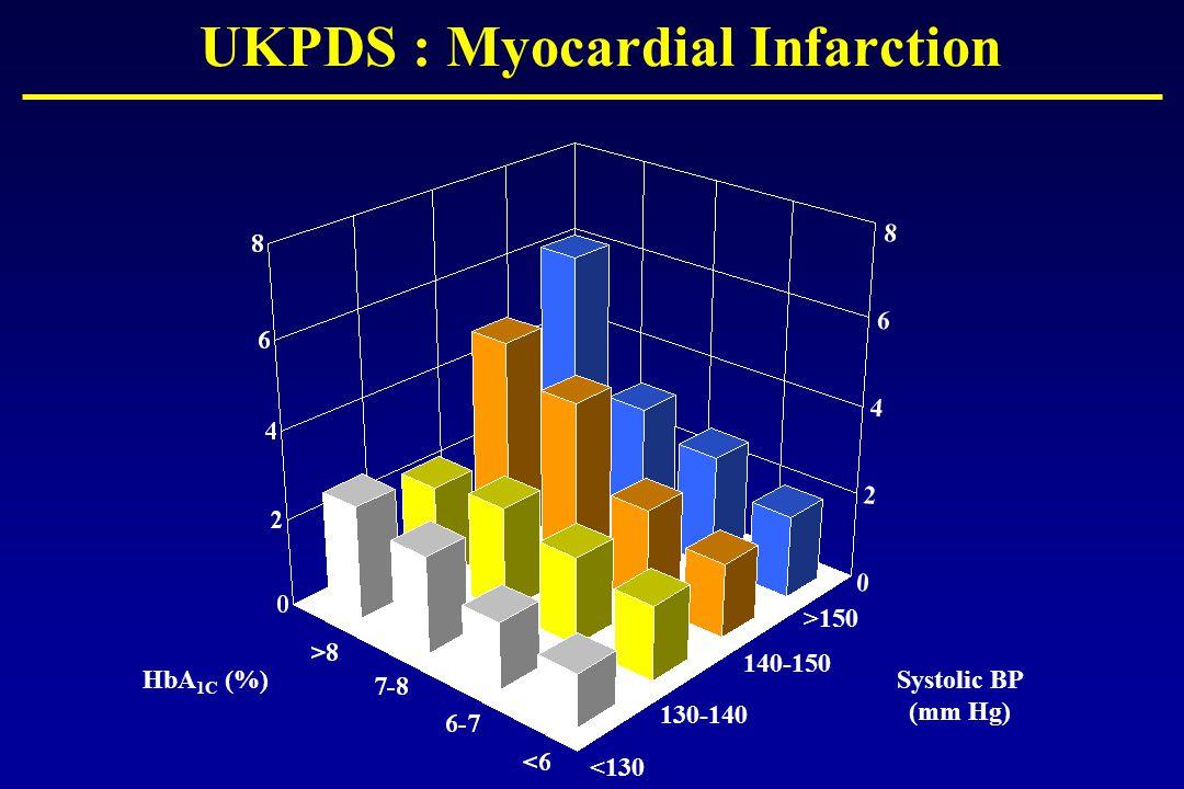 UKPDS : Myocardial Infarction HbA 1C (%)Systolic BP (mm Hg) 8642086420 <130 130-140 140-150 >150