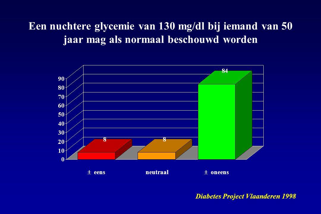  eens Een nuchtere glycemie van 130 mg/dl bij iemand van 50 jaar mag als normaal beschouwd worden Diabetes Project Vlaanderen 1998  oneens neutraal