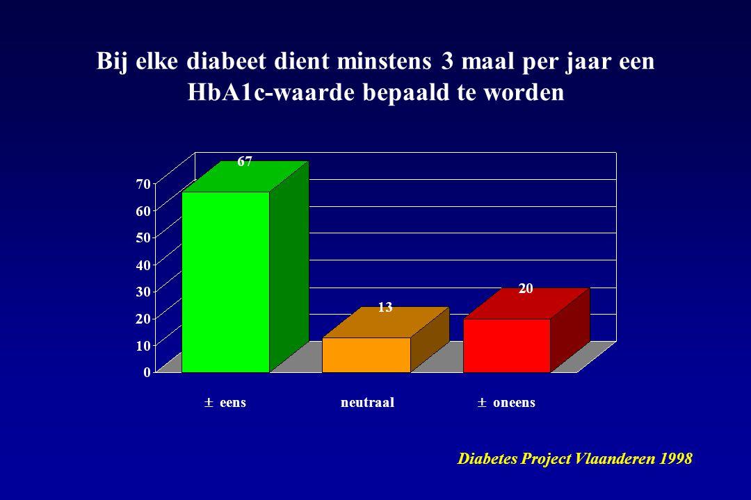  eens Diabetes Project Vlaanderen 1998  oneens neutraal Bij elke diabeet dient minstens 3 maal per jaar een HbA1c-waarde bepaald te worden