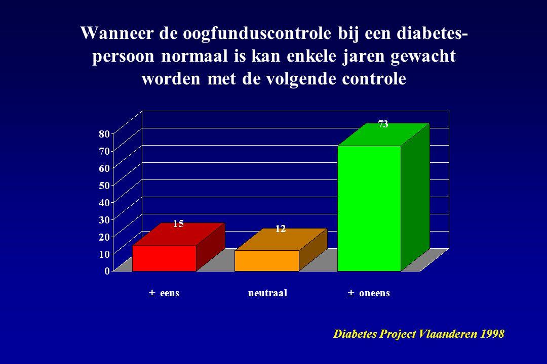  eens Diabetes Project Vlaanderen 1998  oneens neutraal Wanneer de oogfunduscontrole bij een diabetes- persoon normaal is kan enkele jaren gewacht w