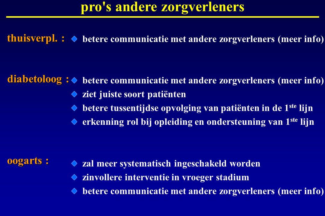betere communicatie met andere zorgverleners (meer info) ziet juiste soort patiënten betere tussentijdse opvolging van patiënten in de 1 ste lijn erke