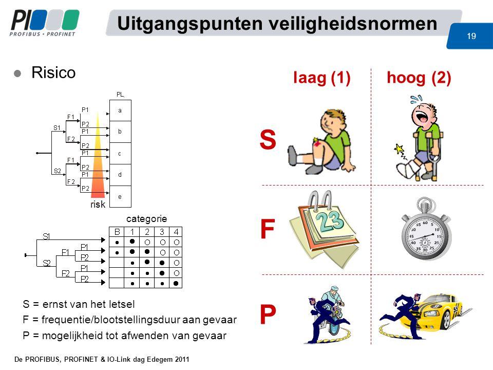 De PROFIBUS, PROFINET & IO-Link dag Edegem 2011 19 l Risico risk S = ernst van het letsel F = frequentie/blootstellingsduur aan gevaar P = mogelijkhei