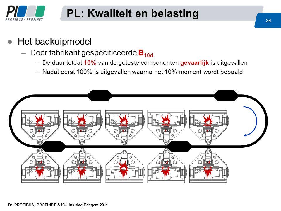 De PROFIBUS, PROFINET & IO-Link dag Edegem 2011 34 l Het badkuipmodel –Door fabrikant gespecificeerde B 10d –De duur totdat 10% van de geteste compone