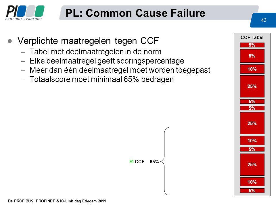 De PROFIBUS, PROFINET & IO-Link dag Edegem 2011 43 l Verplichte maatregelen tegen CCF –Tabel met deelmaatregelen in de norm –Elke deelmaatregel geeft