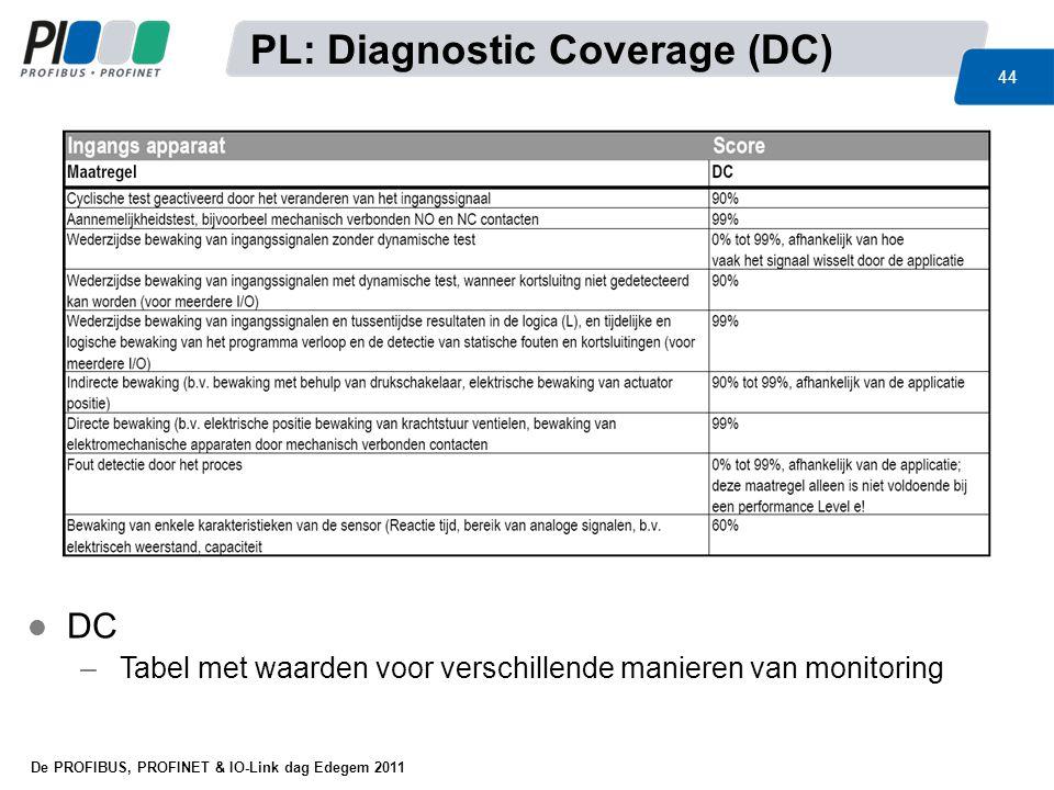 De PROFIBUS, PROFINET & IO-Link dag Edegem 2011 44 PL: Diagnostic Coverage (DC) l DC –Tabel met waarden voor verschillende manieren van monitoring