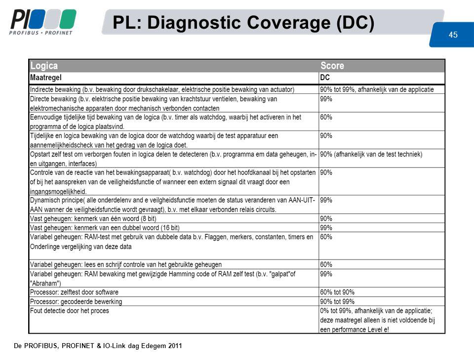 De PROFIBUS, PROFINET & IO-Link dag Edegem 2011 45 PL: Diagnostic Coverage (DC)
