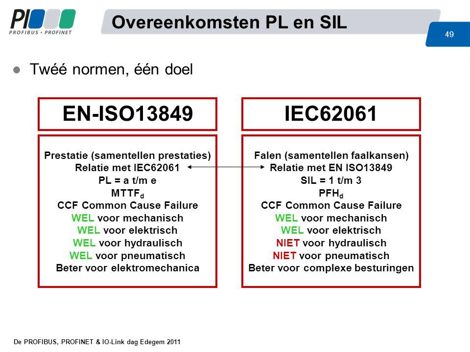 De PROFIBUS, PROFINET & IO-Link dag Edegem 2011 49 IEC62061EN-ISO13849 Prestatie (samentellen prestaties) Relatie met IEC62061 PL = a t/m e MTTF d CCF