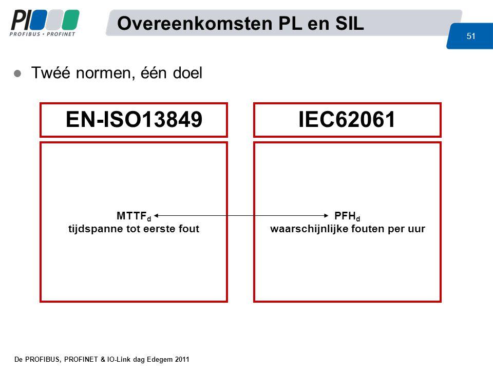 De PROFIBUS, PROFINET & IO-Link dag Edegem 2011 51 IEC62061EN-ISO13849 MTTF d tijdspanne tot eerste fout PFH d waarschijnlijke fouten per uur l Twéé n