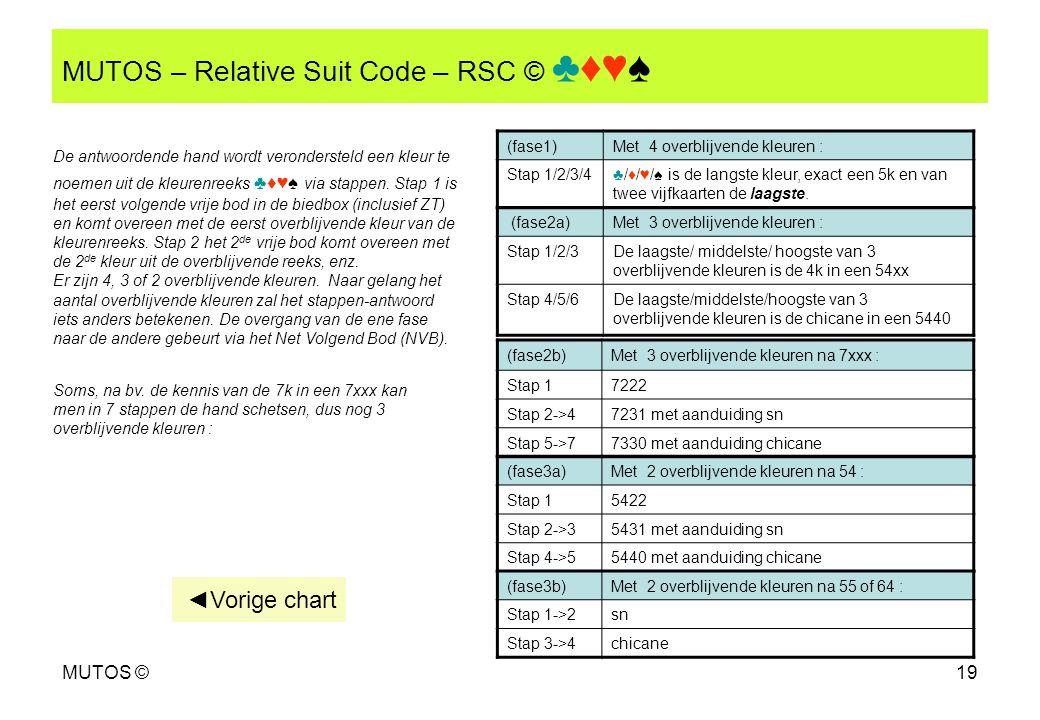 MUTOS ©19 MUTOS – Relative Suit Code – RSC © ♣♦♥♠ (fase2a)Met 3 overblijvende kleuren : Stap 1/2/3De laagste/ middelste/ hoogste van 3 overblijvende k
