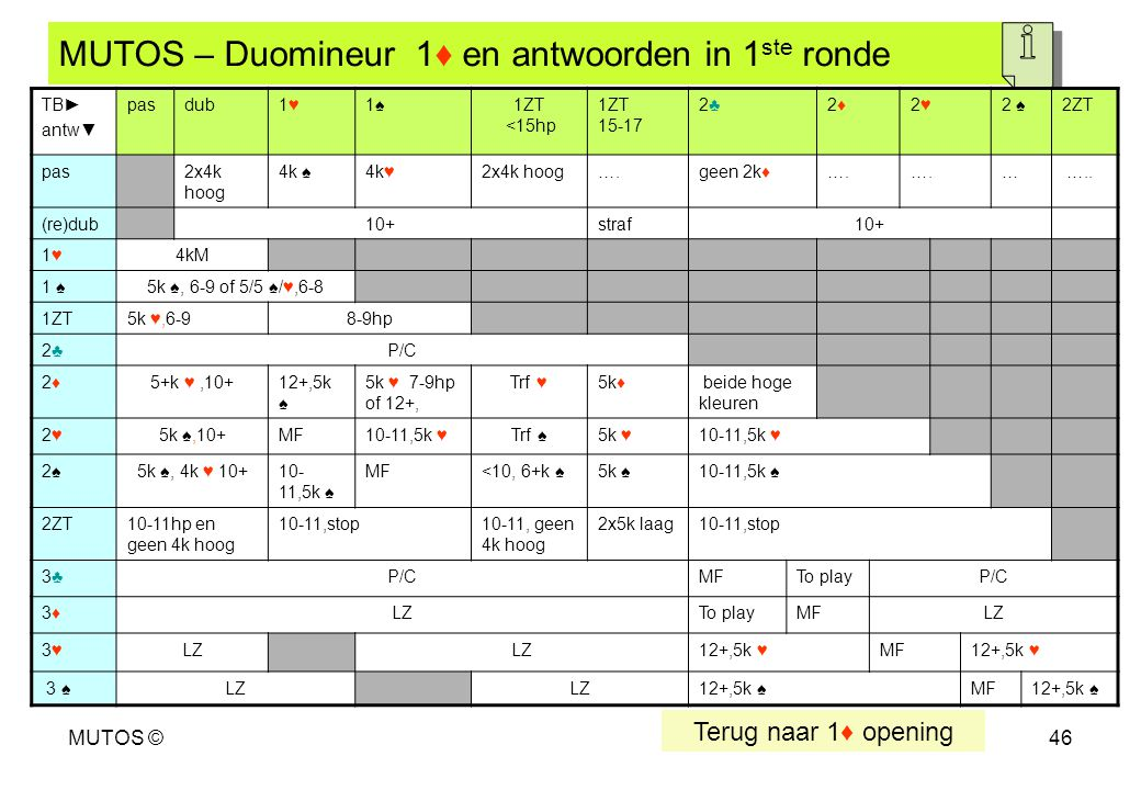 MUTOS ©46 MUTOS – Duomineur 1♦ en antwoorden in 1 ste ronde Terug naar 1♦ opening am : andere mineur AM : andere majeur LZ : lang zwak MF: manche forc