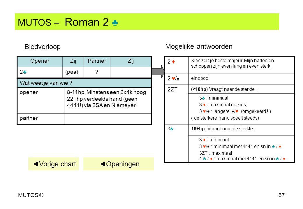 MUTOS ©57 MUTOS – Roman 2 ♣ ◄Vorige chart ◄Openingen Wat weet je van wie ? opener8-11hp, Minstens een 2x4k hoog 22+hp verdeelde hand (geen 4441!) via