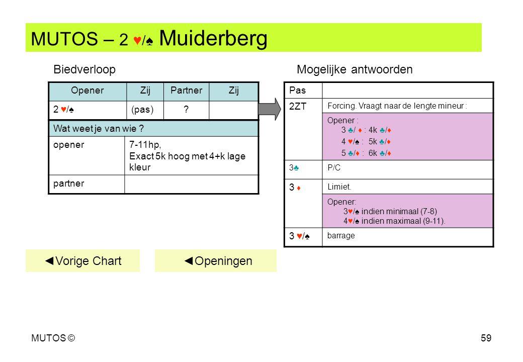 MUTOS ©59 MUTOS – 2 ♥/♠ Muiderberg ◄Vorige Chart Wat weet je van wie ? opener7-11hp, Exact 5k hoog met 4+k lage kleur partner OpenerZijPartnerZij 2 ♥/
