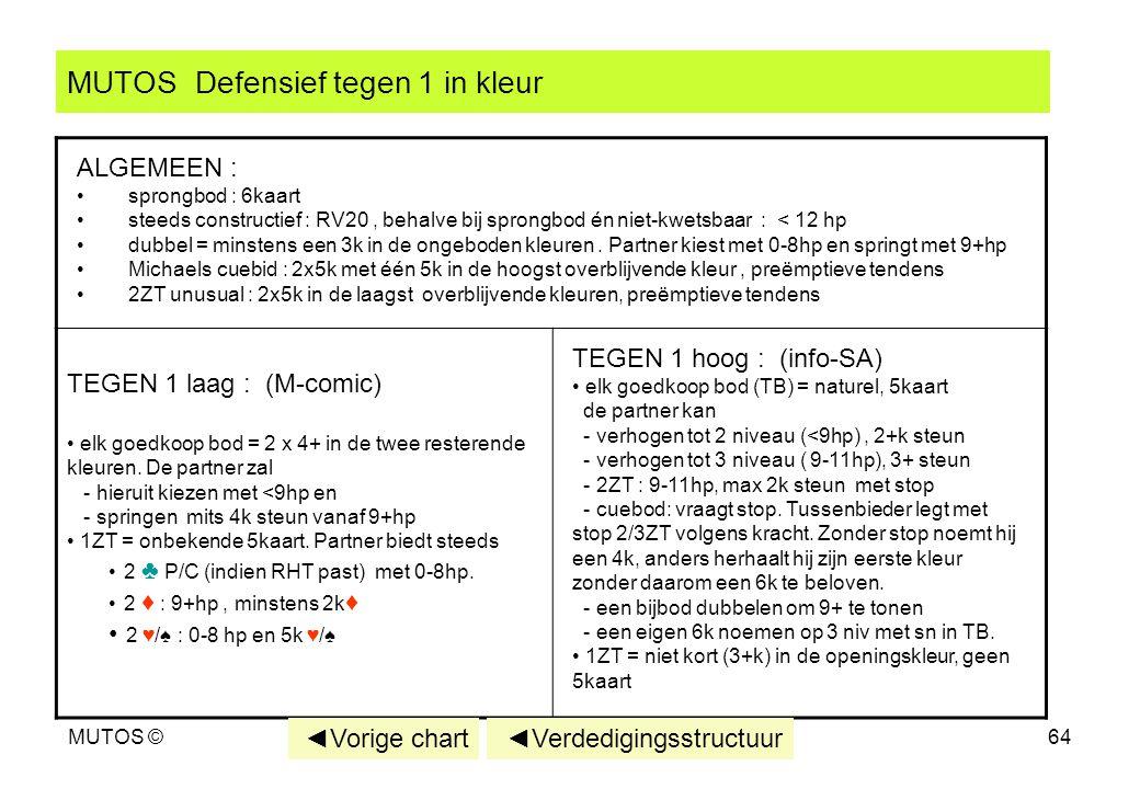 MUTOS ©64 MUTOS Defensief tegen 1 in kleur TEGEN 1 hoog : (info-SA) elk goedkoop bod (TB) = naturel, 5kaart de partner kan - verhogen tot 2 niveau (<9