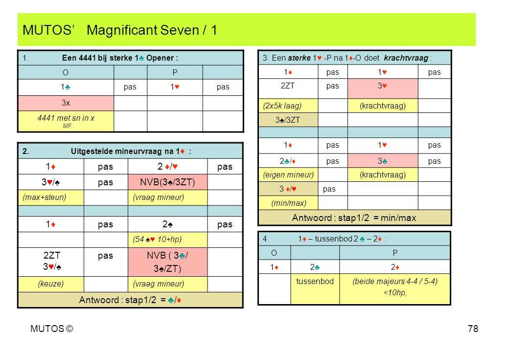 MUTOS ©78 MUTOS' Magnificant Seven / 1 2. Uitgestelde mineurvraag na 1 ♦ : 1♦1♦pas2 ♦/♥pas 3♥/♠pasNVB(3♠/3ZT) (max+steun)(vraag mineur) 1♦1♦pas2♠pas (