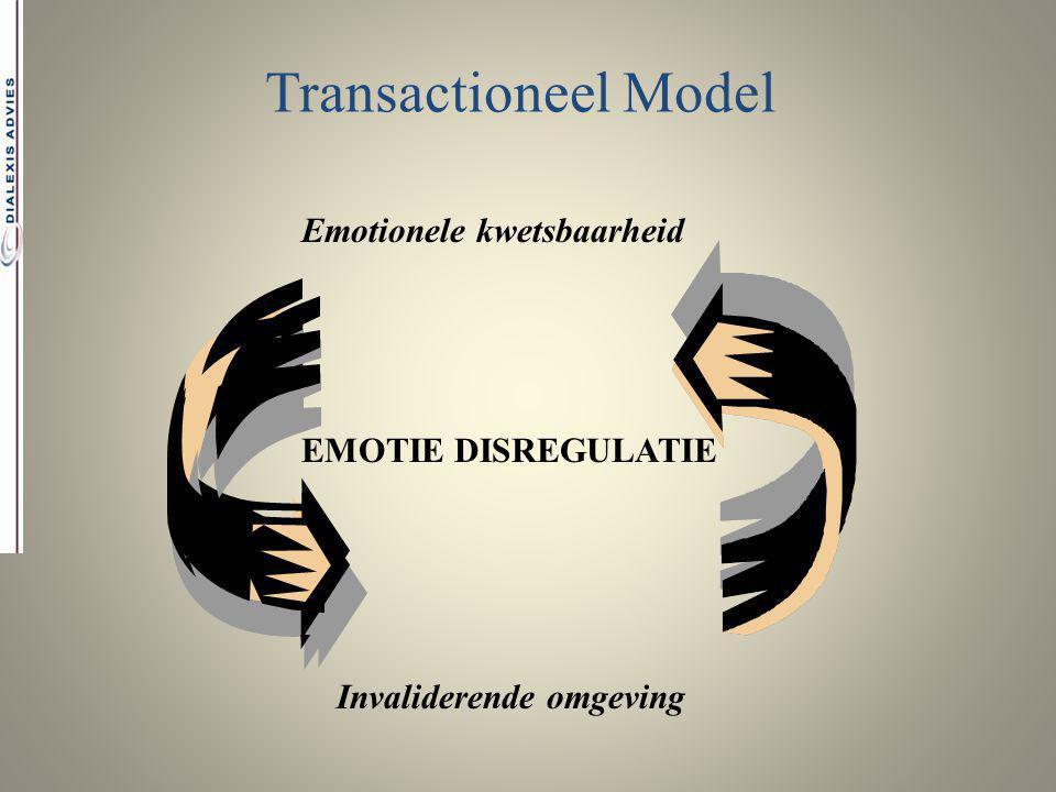 Transactioneel Model Emotionele kwetsbaarheid Invaliderende omgeving EMOTIE DISREGULATIE