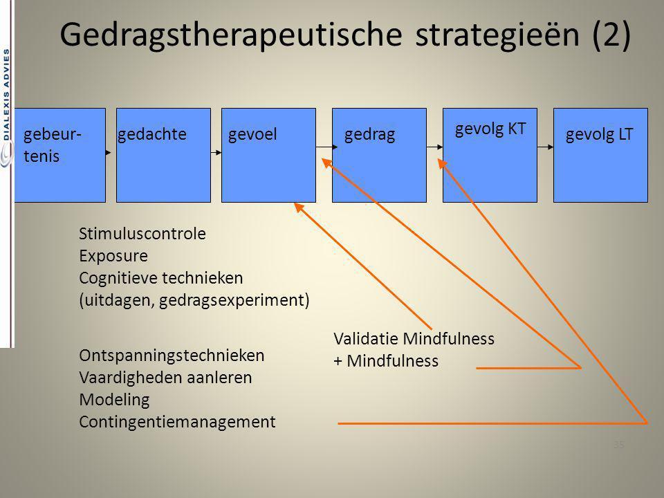 35 Gedragstherapeutische strategieën (2) gebeur- tenis gedachtegevoelgedrag gevolg KT gevolg LT Stimuluscontrole Exposure Cognitieve technieken (uitda
