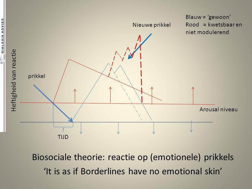 Biosociale theorie: reactie op (emotionele) prikkels 'It is as if Borderlines have no emotional skin' prikkel Nieuwe prikkel Blauw = 'gewoon' Rood = k