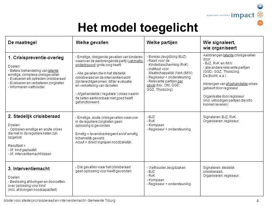 Model voor stedelijk crisisberaad en interventiemacht - Gemeente Tilburg 4 Het model toegelicht Welke gevallenWelke partijenWie signaleert, wie organi