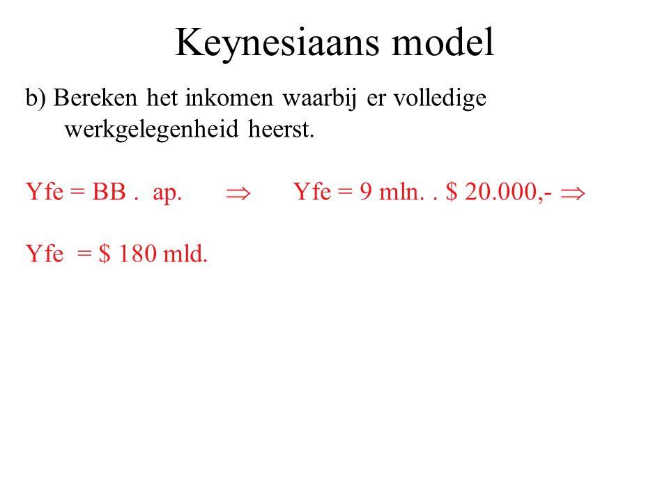 Keynesiaans model b) Bereken het inkomen waarbij er volledige werkgelegenheid heerst. Yfe = BB. ap.  Yfe = 9 mln.. $ 20.000,-  Yfe = $ 180 mld.