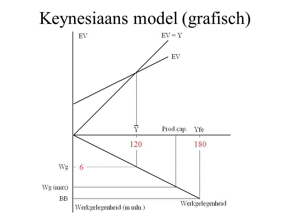 Keynesiaans model (grafisch) 120180 6
