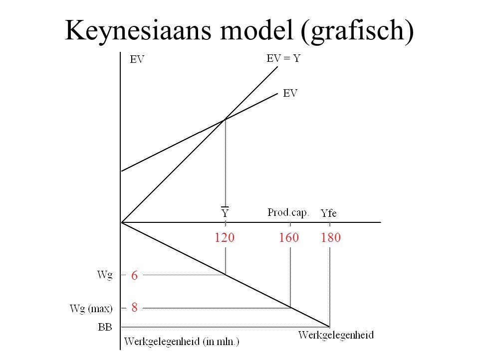 Keynesiaans model (grafisch) 120180 6 160 8