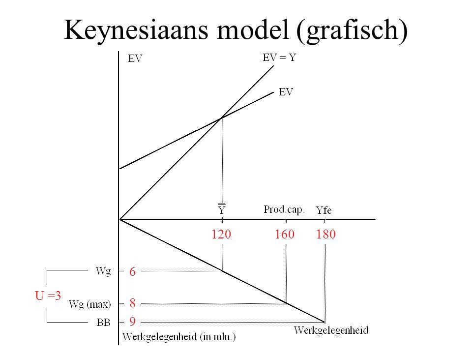 Keynesiaans model (grafisch) 120180 6 160 8 9 U =3