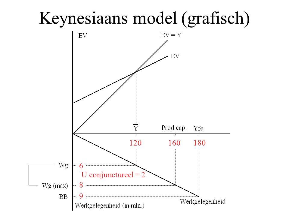 Keynesiaans model (grafisch) 120180 6 160 8 9 U conjunctureel = 2
