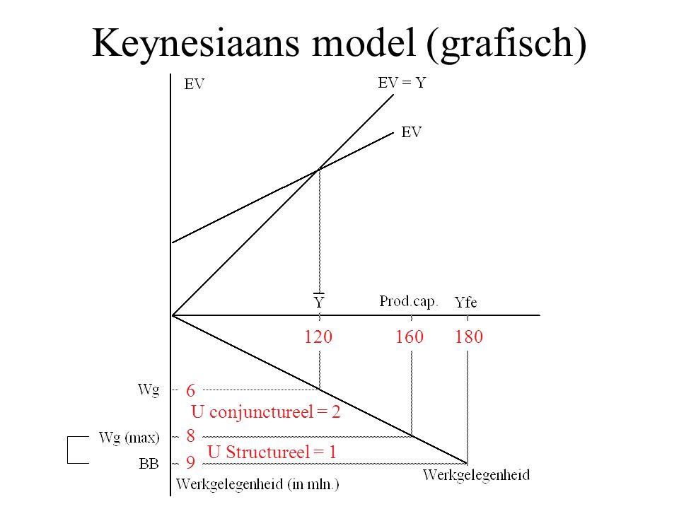 Keynesiaans model (grafisch) 120180 6 160 8 9 U conjunctureel = 2 U Structureel = 1
