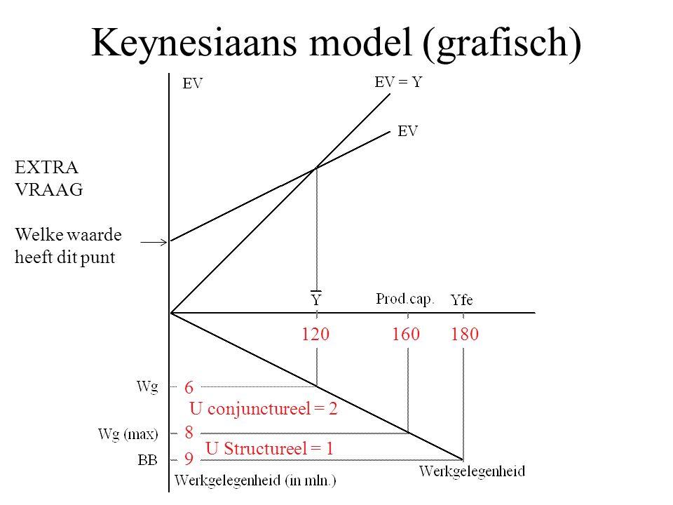 Keynesiaans model (grafisch) 120180 6 160 8 9 U conjunctureel = 2 U Structureel = 1 EXTRA VRAAG Welke waarde heeft dit punt