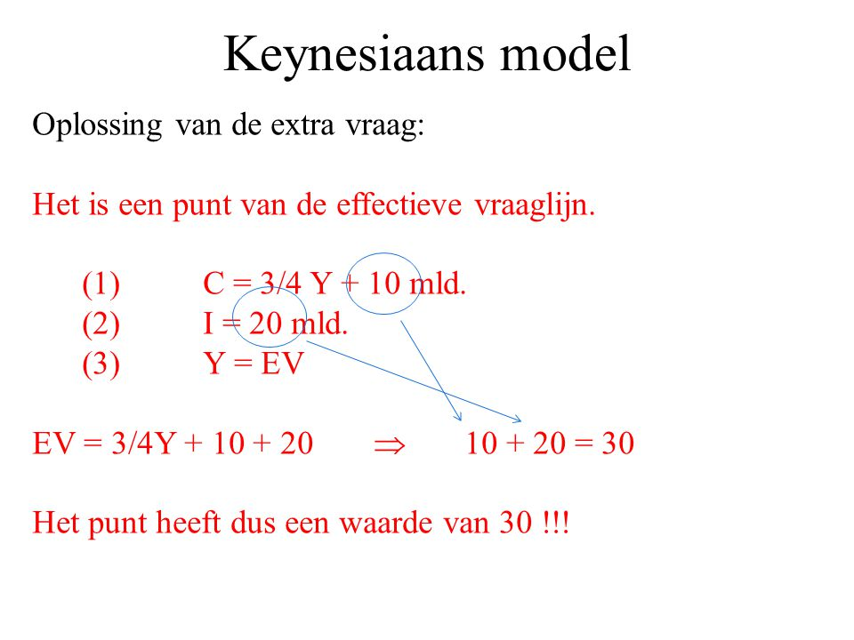 Keynesiaans model Oplossing van de extra vraag: Het is een punt van de effectieve vraaglijn. (1)C = 3/4 Y + 10 mld. (2)I = 20 mld. (3)Y = EV EV = 3/4Y