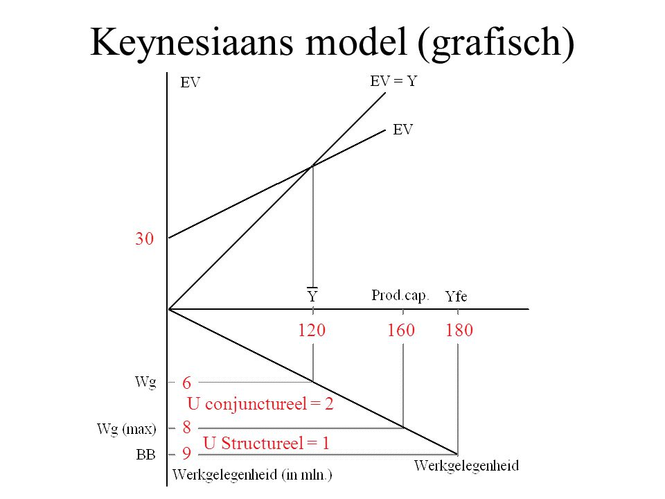 Keynesiaans model (grafisch) 120180 6 160 8 9 U conjunctureel = 2 U Structureel = 1 30