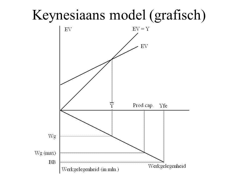 Keynesiaans model c) Bereken de werkgelegenheid.Wg = Y / ap.