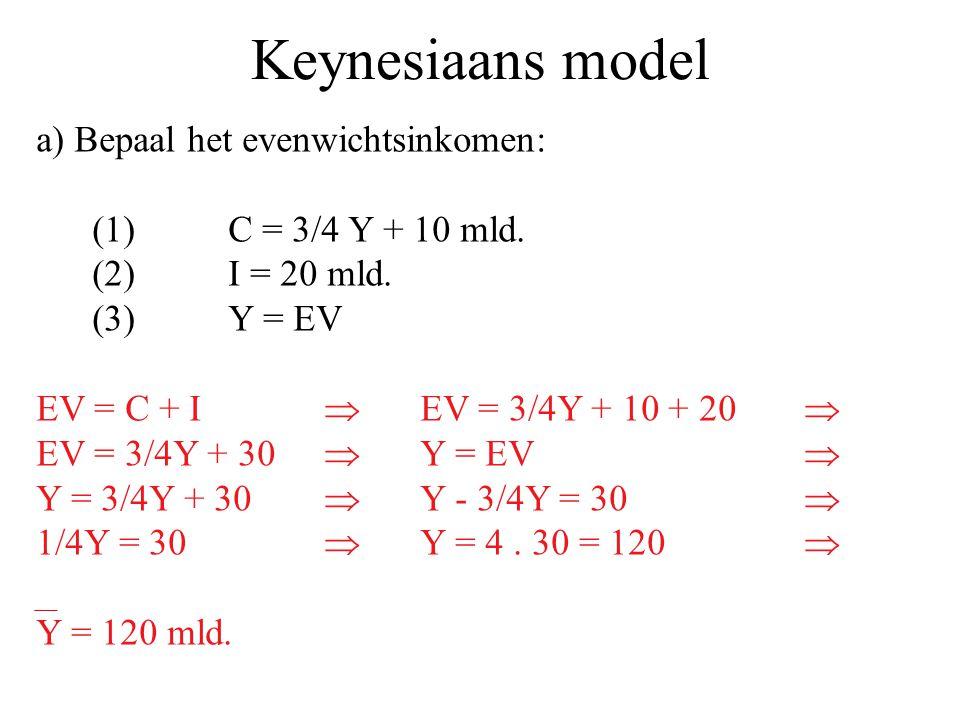 Keynesiaans model a) Bepaal het evenwichtsinkomen: (1)C = 3/4 Y + 10 mld. (2)I = 20 mld. (3)Y = EV EV = C + I  EV = 3/4Y + 10 + 20  EV = 3/4Y + 30 