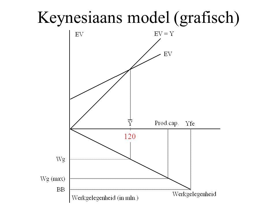 Keynesiaans model (grafisch) 120