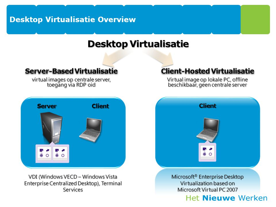 Server Client Server-Based Virtualisatie virtual images op centrale server, toegang via RDP oid Client-Hosted Virtualisatie Virtual image op lokale PC