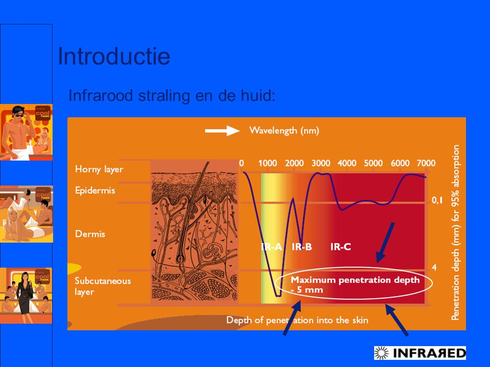 Philips Nederland, Special Lighting, BL InfraRed – H.J Dreuning Jan.05 6 Introductie IR-A ofwel korte golf straling heeft een indringdiepte van max.