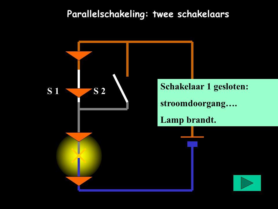 Parallelschakeling: twee schakelaars Schakelaar 1 gesloten: stroomdoorgang…. Lamp brandt. S 1S 2