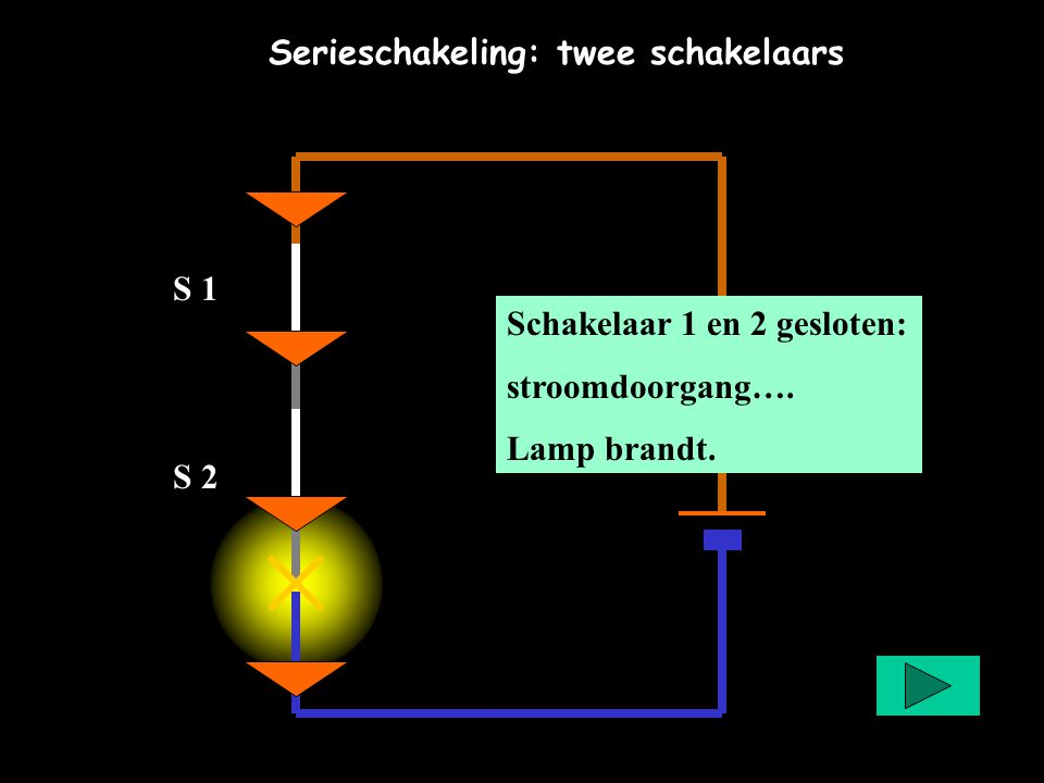 Serieschakeling: twee schakelaars Schakelaar 1 en 2 gesloten: stroomdoorgang…. Lamp brandt. S 1 S 2