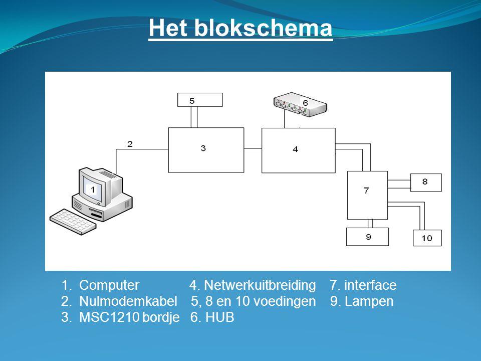 Het blokschema 1.Computer 4.Netwerkuitbreiding 7.