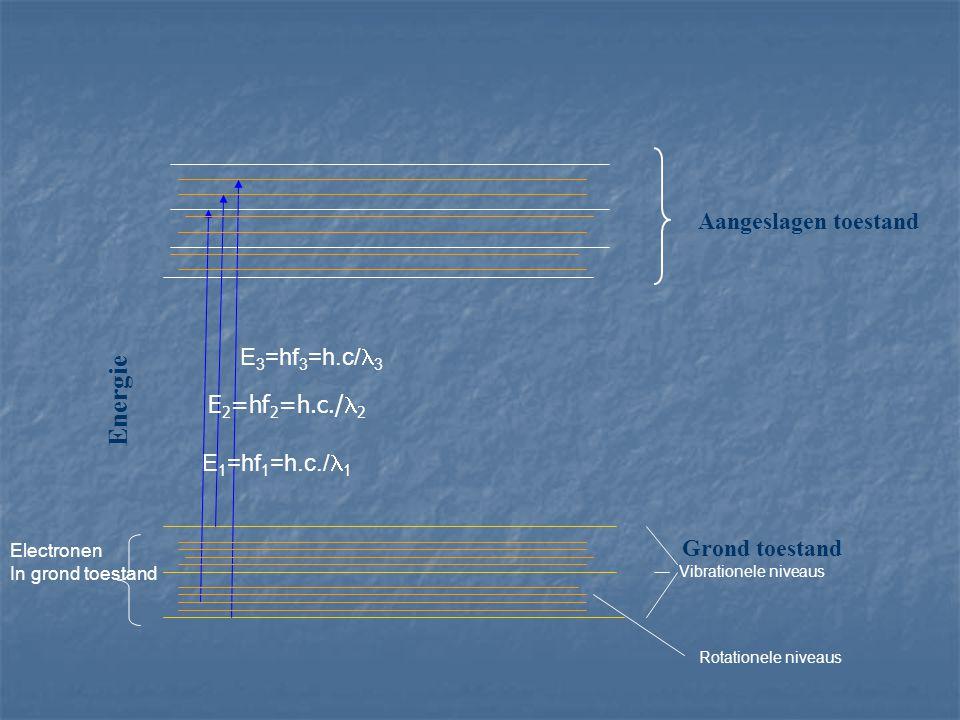 Grond toestand Aangeslagen toestand Energie E 1 =hf 1 =h.c./ 1 E 2 =hf 2 =h.c./ 2 E 3 =hf 3 =h.c/ 3 Vibrationele niveaus Electronen In grond toestand