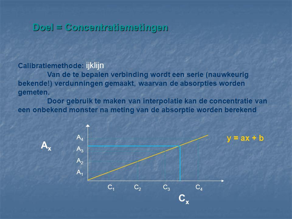 Doel = Concentratiemetingen Doel = Concentratiemetingen A4A3A2A1A4A3A2A1 AxAx C 1 C 2 C 3 C 4 CxCx y = ax + b Calibratiemethode: ijklijn Van de te bep