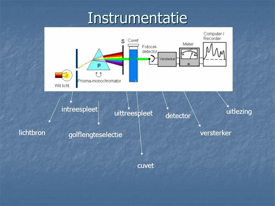 Instrumentatie lichtbron golflengteselectie uittreespleet cuvet detector versterker uitlezing intreespleet