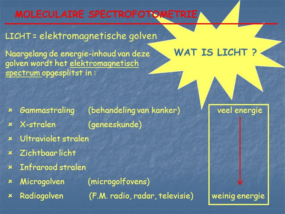 MOLECULAIRE SPECTROFOTOMETRIE WAT IS LICHT ? LICHT = elektromagnetische golven Naargelang de energie-inhoud van deze golven wordt het elektromagnetisc