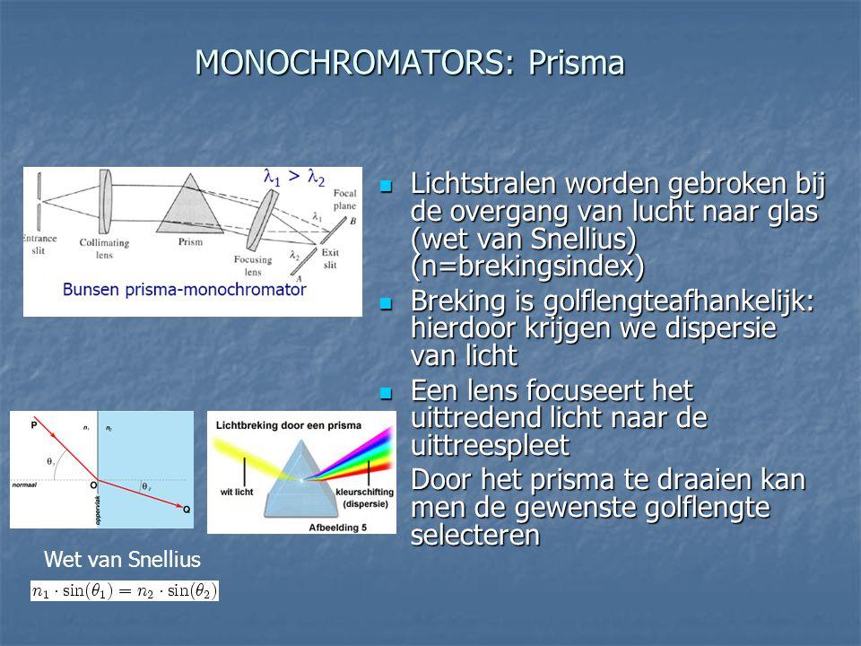 MONOCHROMATORS: Prisma Lichtstralen worden gebroken bij de overgang van lucht naar glas (wet van Snellius) (n=brekingsindex) Lichtstralen worden gebro