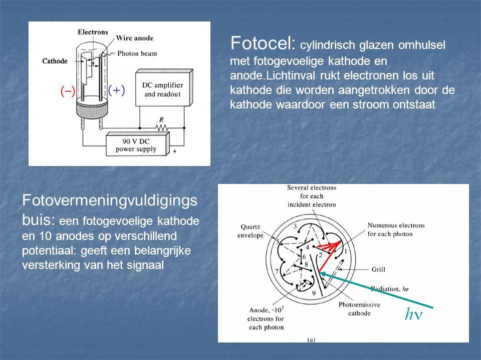 Fotocel: cylindrisch glazen omhulsel met fotogevoelige kathode en anode.Lichtinval rukt electronen los uit kathode die worden aangetrokken door de kat