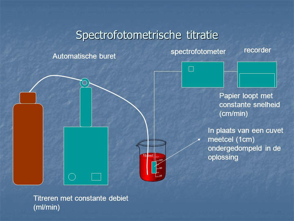 spectrofotometer recorder Automatische buret Spectrofotometrische titratie In plaats van een cuvet meetcel (1cm) ondergedompeld in de oplossing Titrer
