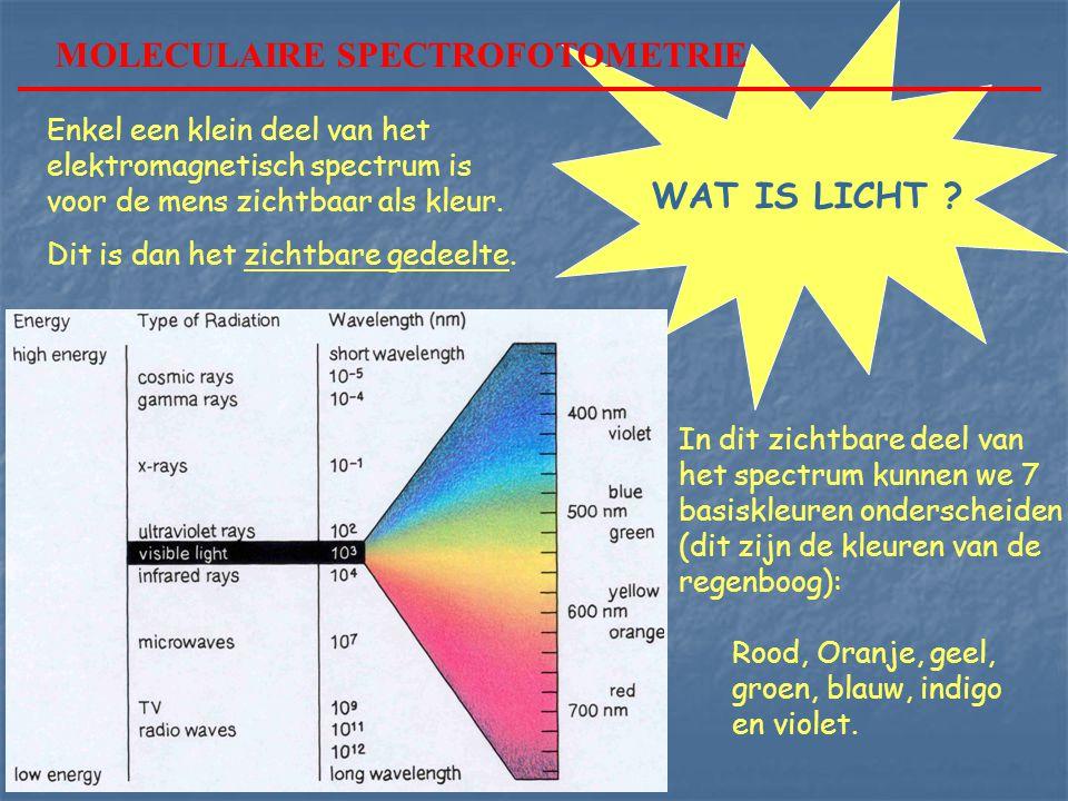 MOLECULAIRE SPECTROFOTOMETRIE WAT IS LICHT ? Enkel een klein deel van het elektromagnetisch spectrum is voor de mens zichtbaar als kleur. Dit is dan h